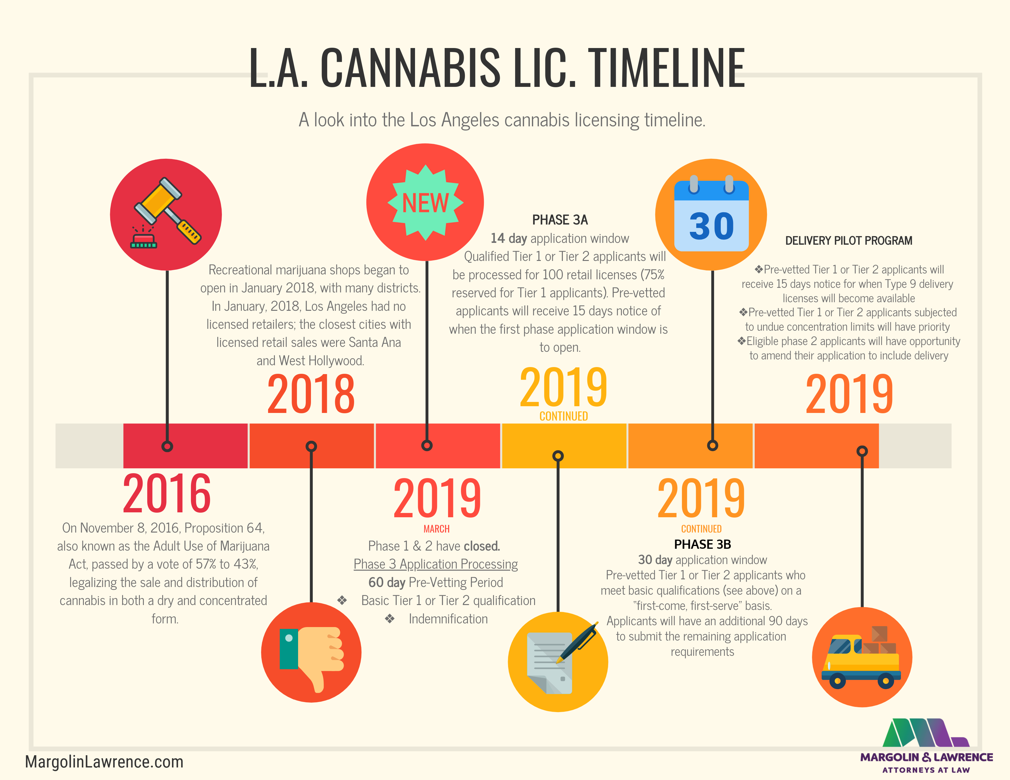 Los Angeles Cannabis Regulations Commission Announces Recommendations for Phase 3 Processing