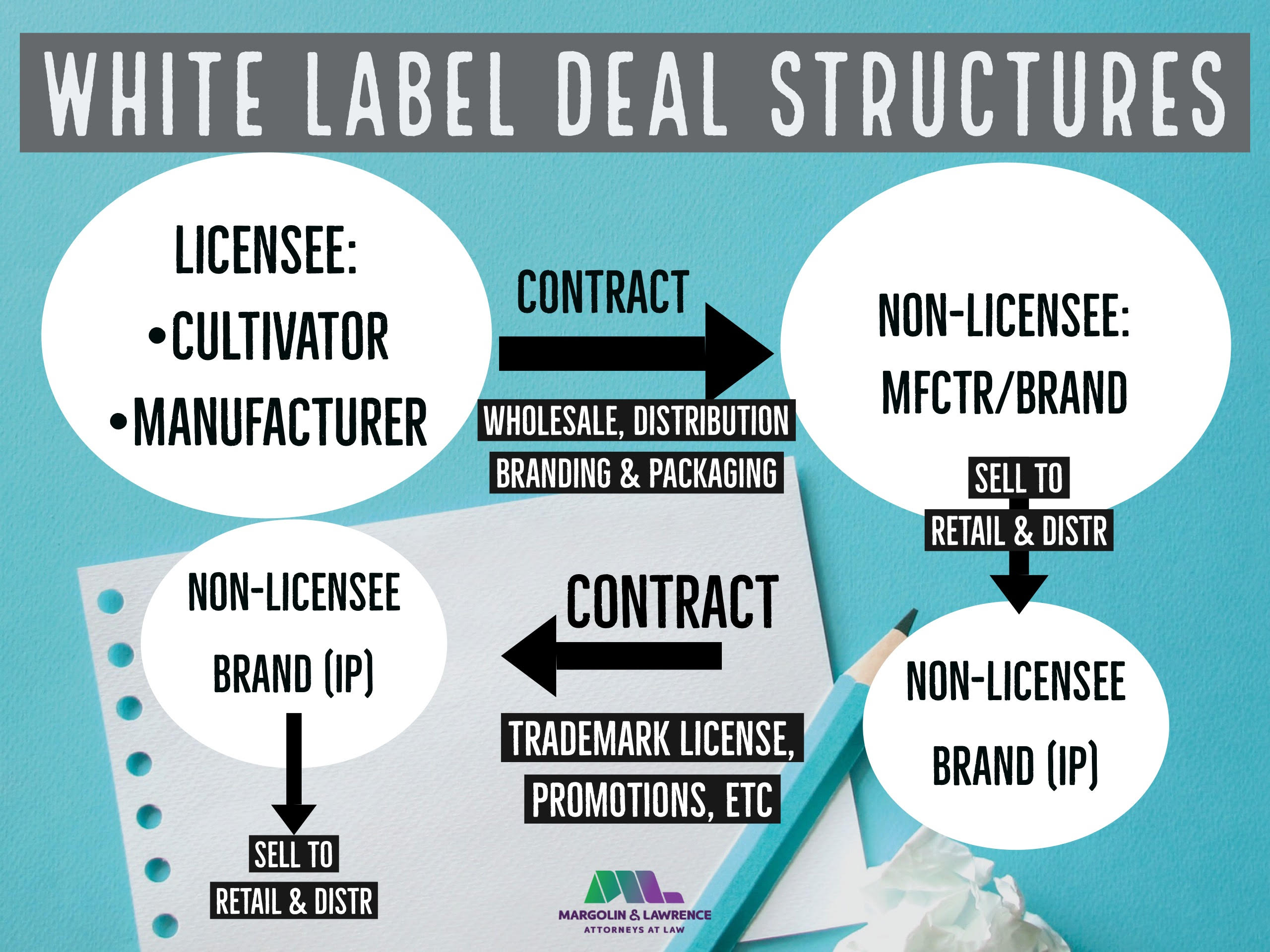 How Would a White Labeling Ban Affect Cannabis Business?
